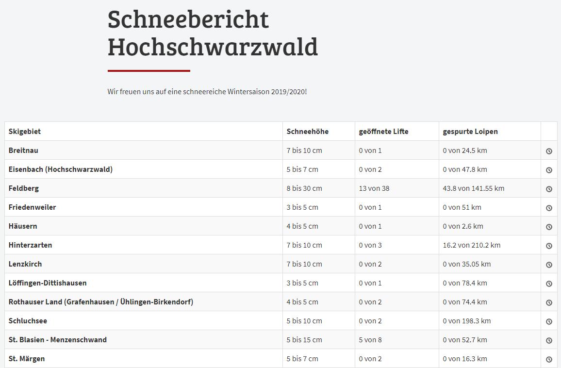 Quelle: https://www.hochschwarzwald.de/Schneebericht