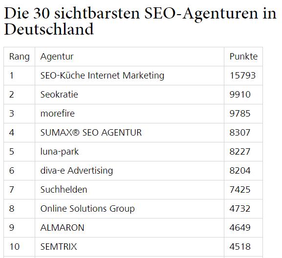 Quelle: Horizont - Das sind die 30 sichtbarsten SEO-Agenturen in Deutschland (15.01.2020)