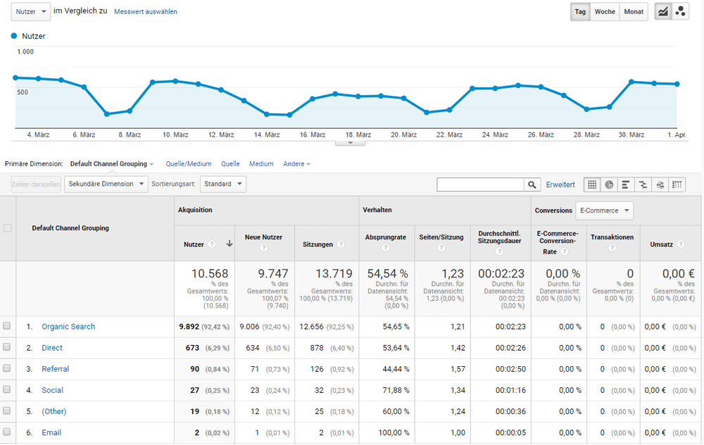 Akquisitionsbericht in Google Analytics