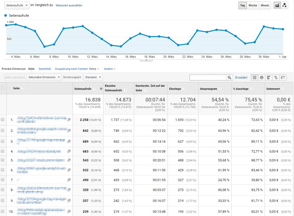 Verhaltensbericht in Google Analytics