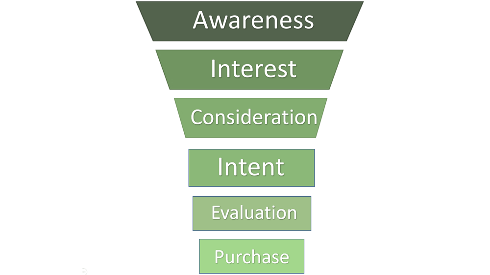Sales Funnel im Online Marketing