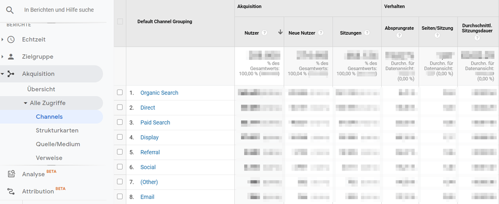 Channel-Bericht in Google Analytics