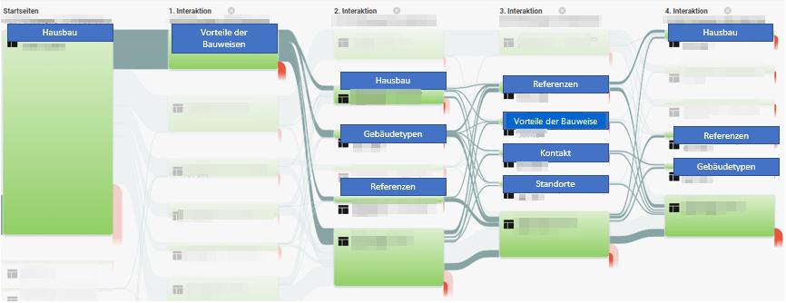 Verhaltensfluss in Google Analytics