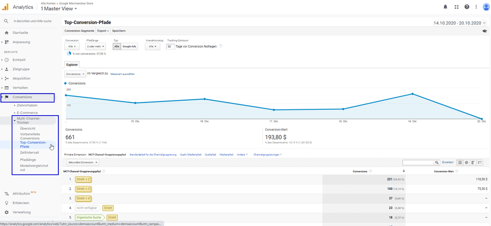 Top-Conversion-Pfade in Google Analytics