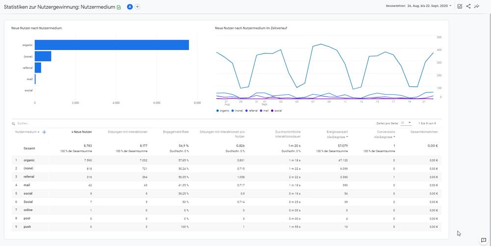 Statistiken zur Nutzergewinnung