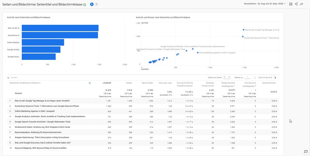 Bericht zu Seiten und Bildschirmen in Google Analytics 4 Property
