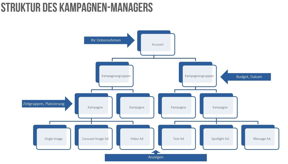 Account-Struktur des Kampagnenmanagers in LinkedIn