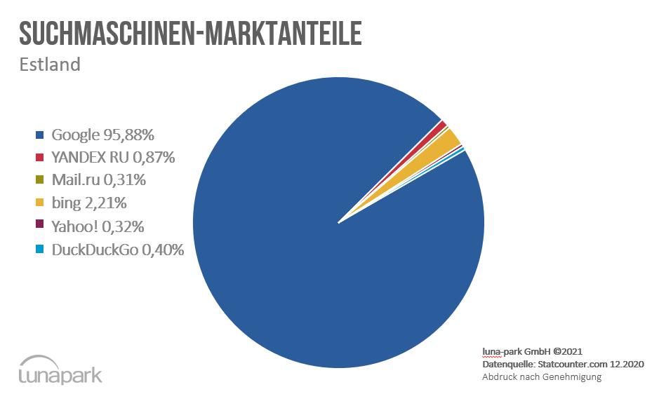 Suchmaschinen-Marktanteile Estland im Dezember 2020