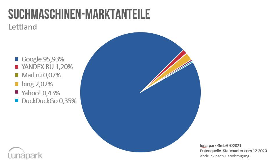 Suchmaschinen-Marktanteile Lettland im Dezember 2020